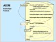 Giới thiệu mô hình trao đổi tin tức Hàng không AIXM