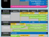 Giới thiệu về Quản lý tin tức hàng không thông qua hệ thống mở rộng (System Wide Information Management - SWIM)
