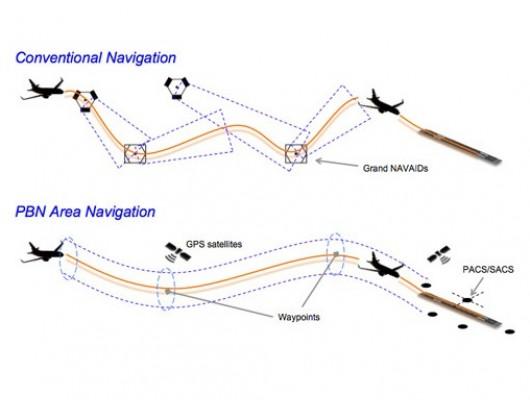 Đóng góp quan trọng của Quản lý bay trong giảm khí thải của ngành Hàng không
