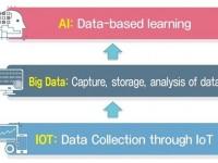 BIG DATA ANALYST: Công nghệ cốt lõi của Cách mạng Công nghiệp 4.0