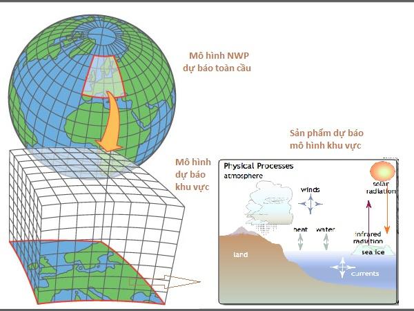 Các phương pháp dự báo thời tiết hàng không hiện nay ở Việt Nam