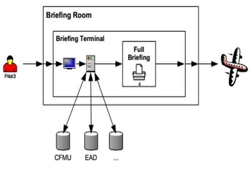 Giai đoạn cuối cùng trong lộ trình chuyển đổi từ Dịch vụ Thông báo tin tức hàng không (AIS) sang Quản lý tin tức hàng không (AIM) là Giai đoạn 3 - Quản lý tin tức