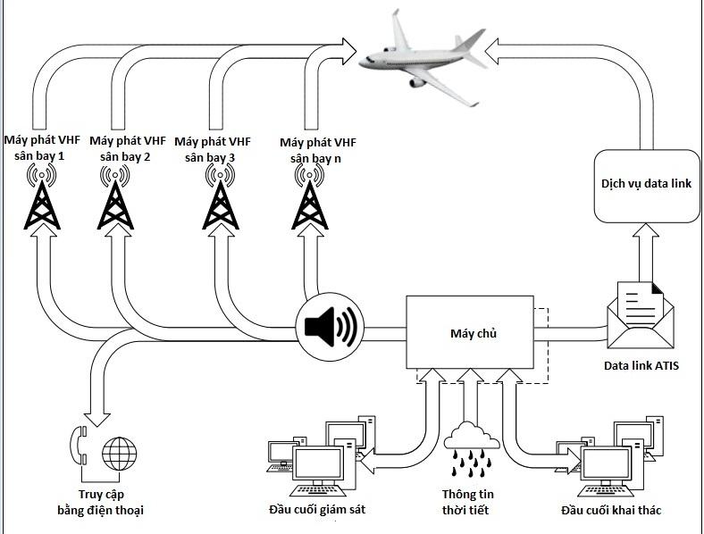Giới thiệu Dịch vụ thông báo tự động tại khu vực sân bay phát bằng lời (ATIS) và Dịch vụ thông báo tự động tại khu vực sân bay truyền dữ liệu bằng kỹ thuật số (D-ATIS)