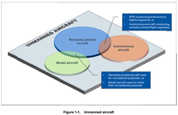 Tàu bay không người lái và một số khái niệm cơ bản