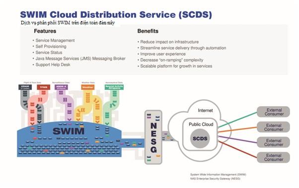 Kế hoạch kết nối SWIM với điện toán Đám mây của Cục Quản lý Hàng không Liên bang Hoa Kỳ