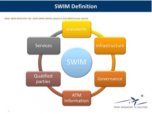 Chuẩn hóa các nội dung SWIM: bước khởi đầu cho ngành quản lý không lưu trong tương lai