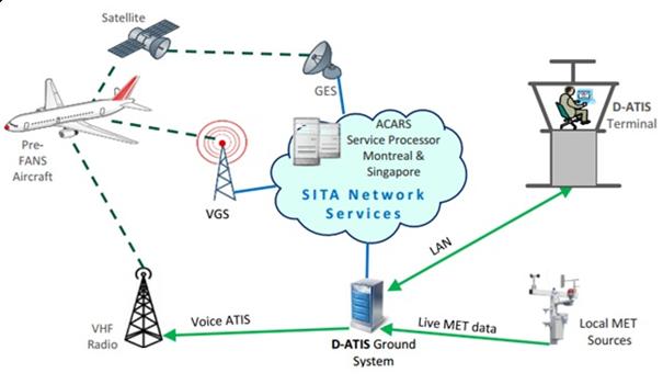 Trang thiết bị Dịch vụ thông báo tự động tại khu vực sân bay phát bằng thoại (ATIS) và Dịch vụ thông báo tự động tại khu vực sân bay truyền dữ liệu bằng kỹ thuật số (D-ATIS)
