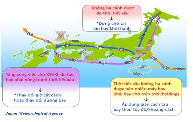 Thông tin Khí tượng cung cấp cho Quản lý luồng không lưu tại Cơ quan khí tượng Nhật Bản