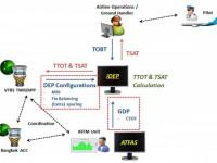 Phối hợp ra quyết định khai thác tại sân bay (A-CDM) và tích hợp ATFM-ACDM tại Thái Lan