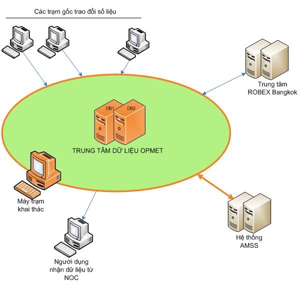 VATM triển khai, thiết lập Trung tâm dữ liệu OPMET