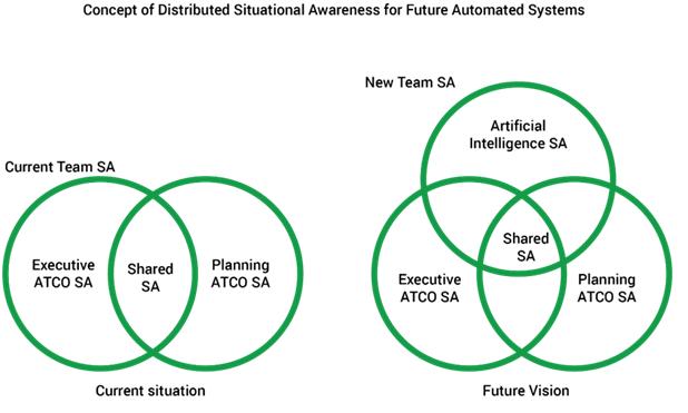 Skyguide đánh giá việc sử dụng Trí tuệ nhân tạo để tự động hóa một số nhiệm vụ giám sát của KSVKL thông qua dự án nghiên cứu AISA