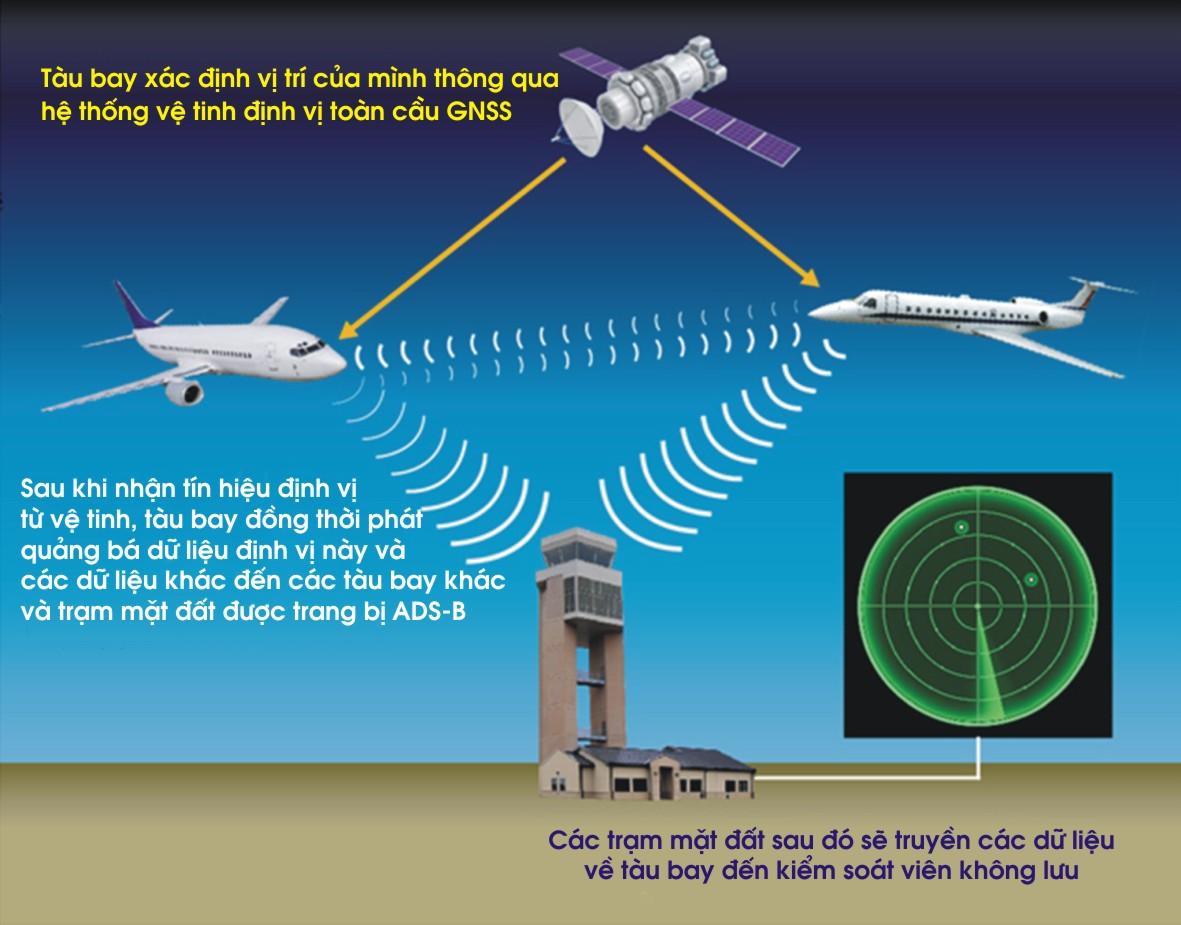 Thông tin báo chí: VATM áp dụng phương thức khai thác dịch vụ giám sát không lưu tại Vinh và Cát Bi