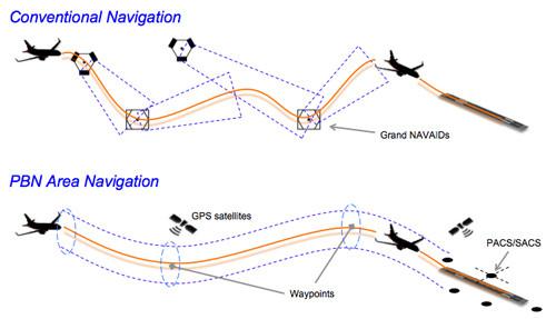 Tàu bay sử dụng dẫn đường theo tính năng bằng vệ tinh