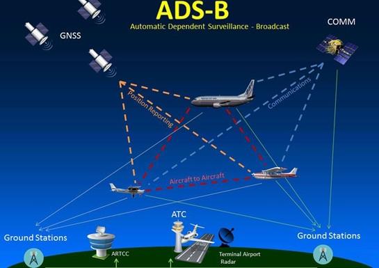 Công nghệ ADS-B