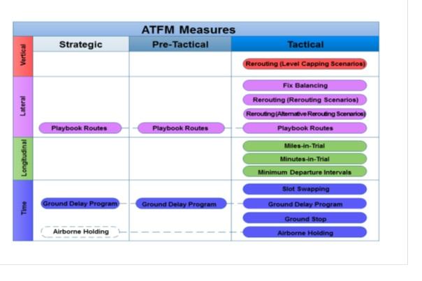 Các giai đoạn và biện pháp ATFM